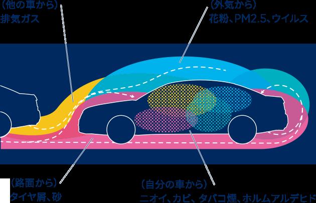 車内の空気汚染は深刻です。